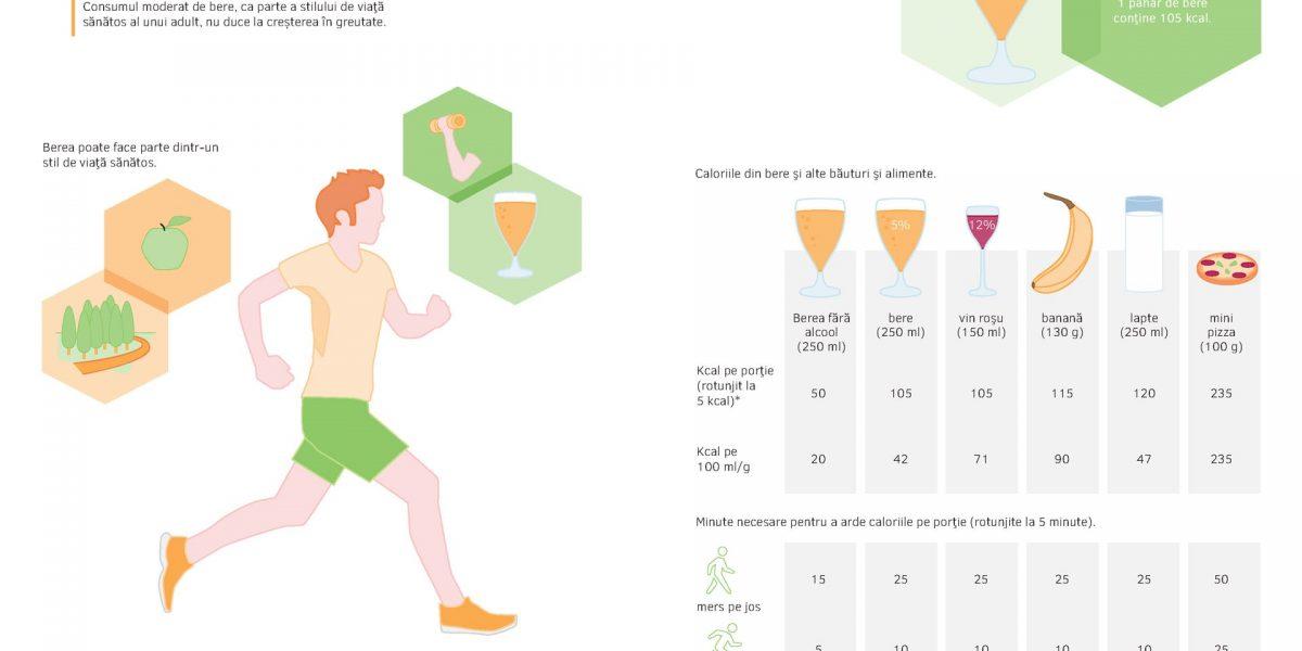 Berea și greutatea corporală